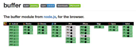 "The Saucelabs badge in the ""buffer"" README."