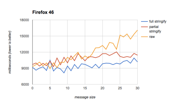 Firefox test results