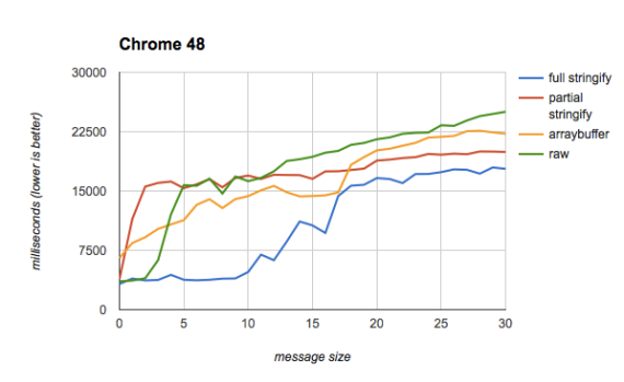 Chrome test results, with arraybuffer