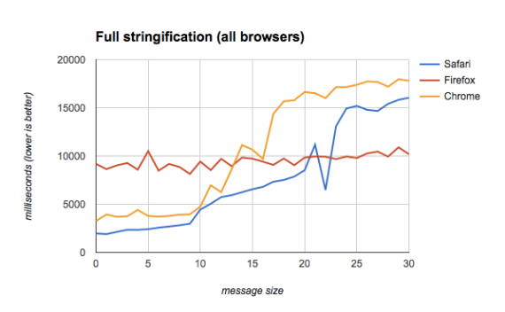 Stringification results for all browsers