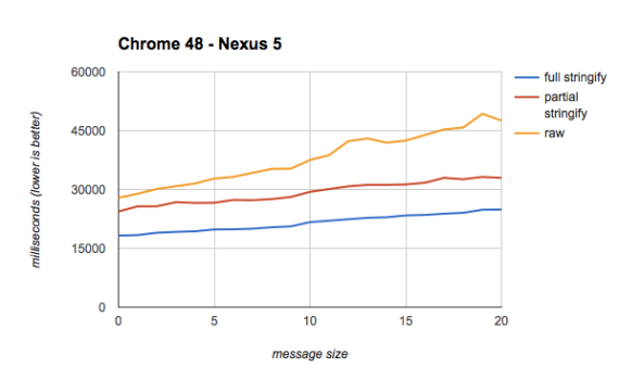 Nexus 5 Chrome test results