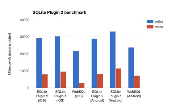 SQLite Plugin 2 benchmark