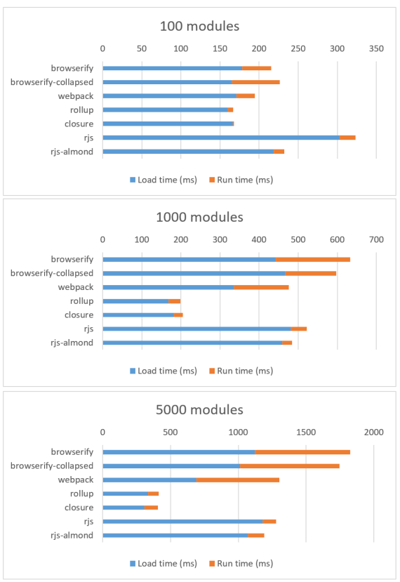 Nexus 5 (3G) results with RequireJS