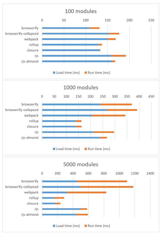 Nexus 5 results