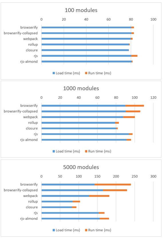 Chrome 54 Surfacebook results