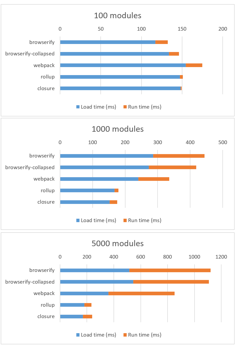The cost of small modules