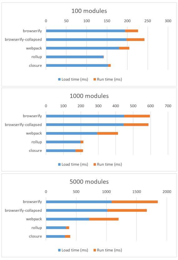 Nexus 5 3G results