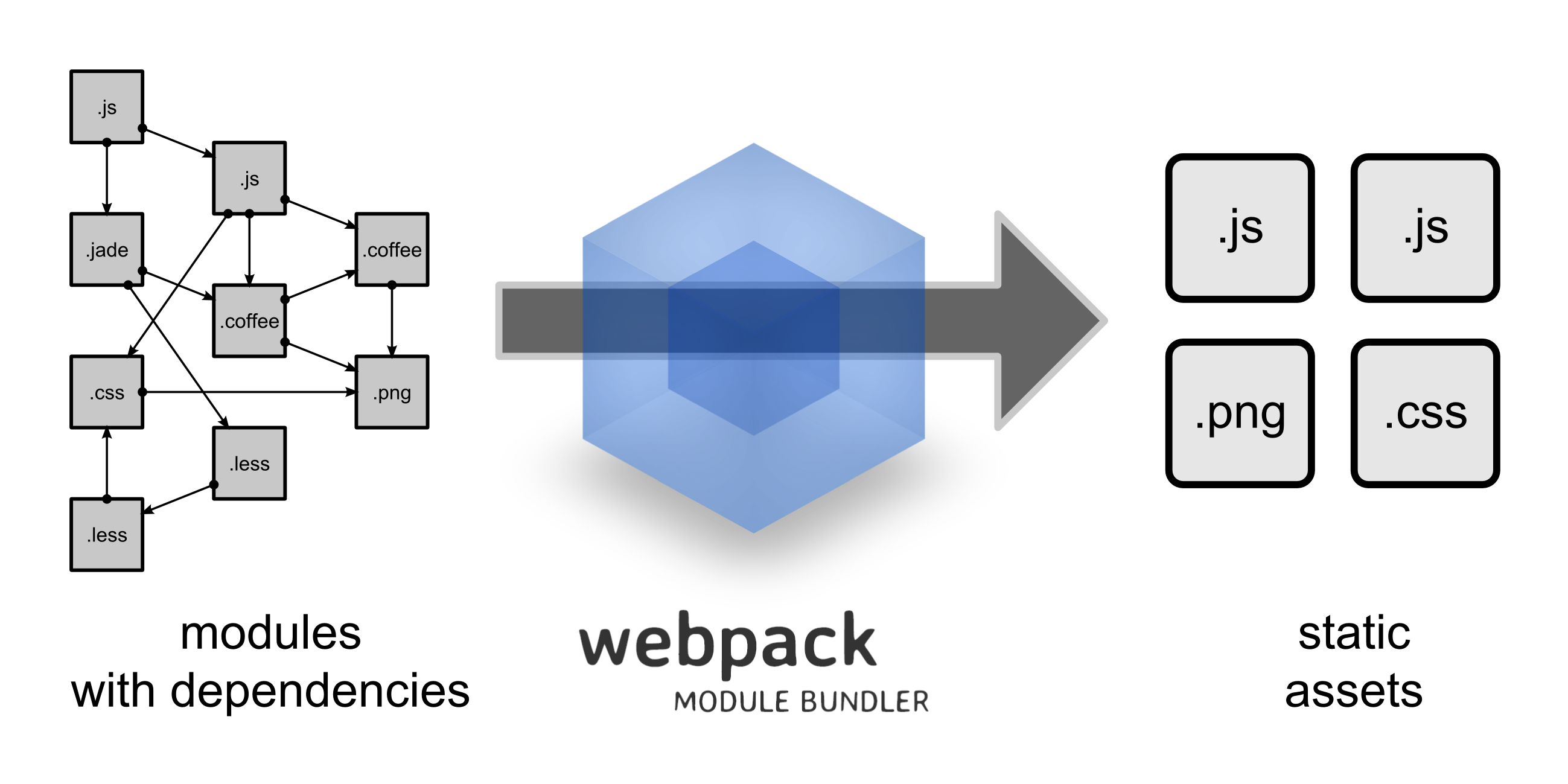 what is webpack a brief and incomplete history of javascript bundlers read the fuse box bundler at panicattacktreatment.co