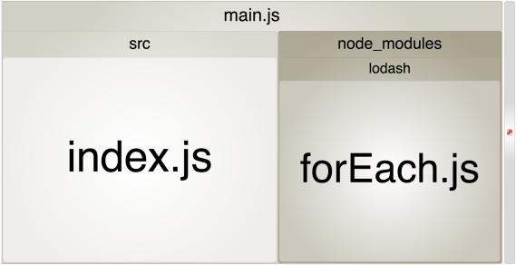 Screenshot showing a very small Lodash forEach.js module
