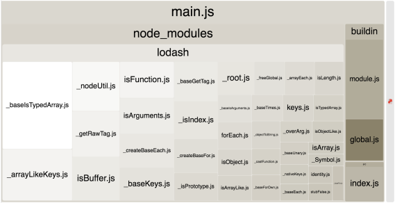 Screenshot showing Lodash forEach() taking up quite a few modules