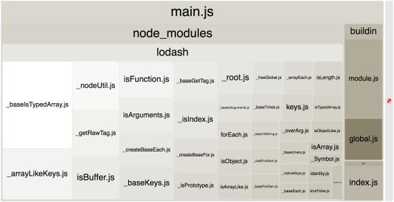 Screenshot showing Lodash forEach() taking up quite a few modules