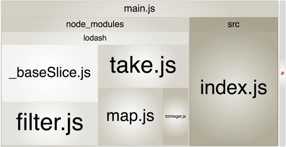 Screenshot showing a handful of small Lodash modules
