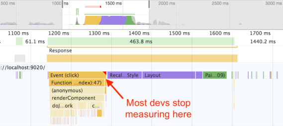Screenshot of Chrome Dev Tools, showing an arrow pointing after JavaScript but before Style and Layout with the text 'Most devs stop measuring here'