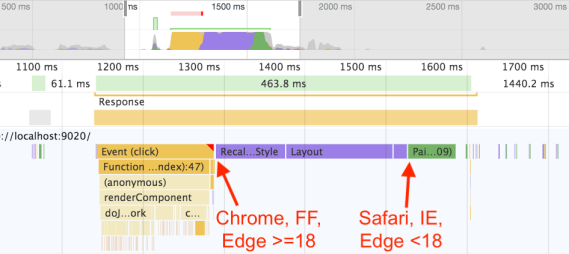 "Screenshot of Chrome Dev Tools showing arrow pointing before style/layout saying ""Chrome, FF, Edge >= 18"" and arrow pointing after style/layout saying ""Safari, IE, Edge < 18"""