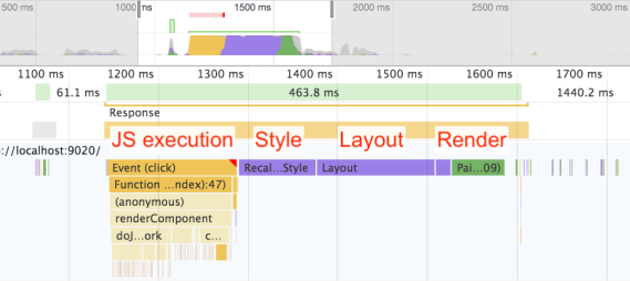Screenshot of Chrome Dev Tools showing work on the UI thread divided into JavaScript, then Style, then Layout, then Render