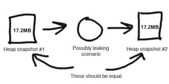 Diagram showing a first heapsnapshot followed by a leaking scenario followed by a second heap snapshot which should be equal to the first
