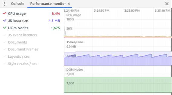 Screenshot of Chrome Performance Monitor showing steady 8.4% cpu usage on a chart, along with a chart of memory usage in a sawtooth pattern, going up and down