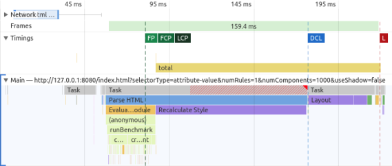 """Screenshot of Chrome DevTools showing a """"total"""" measurement in Timings which corresponds to style, layout, and other purple """"rendering"""" blocks in the """"Main"""" section"""