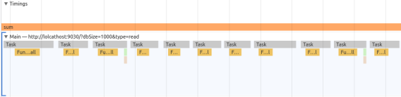 Screenshot of Chrome DevTools profiler showing multiple small tasks separated by a small amount of idle time each