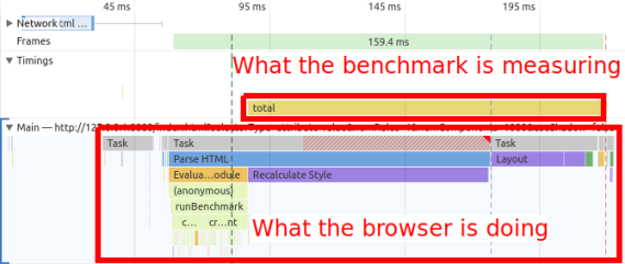 """Screenshot of a performance trace in Chrome DevTools with an annotation in the User Timing section for the """"total"""" span saying """"What the benchmark is measuring"""" and stacktraces in the main thread with the annotation """"What the browser is doing"""""""